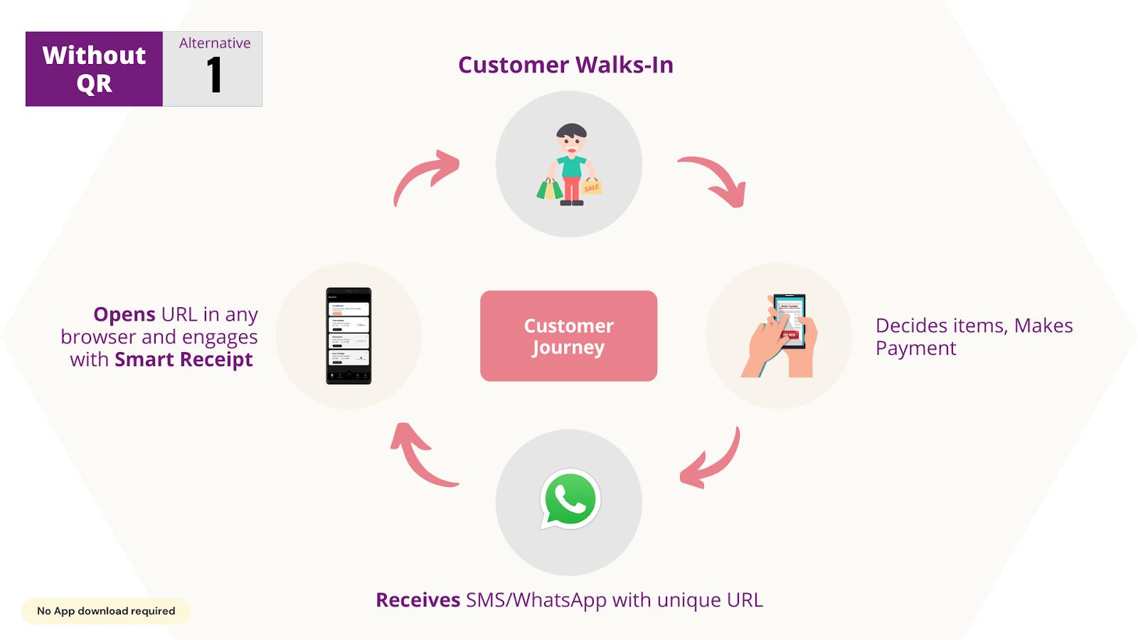 Broken customer journey
