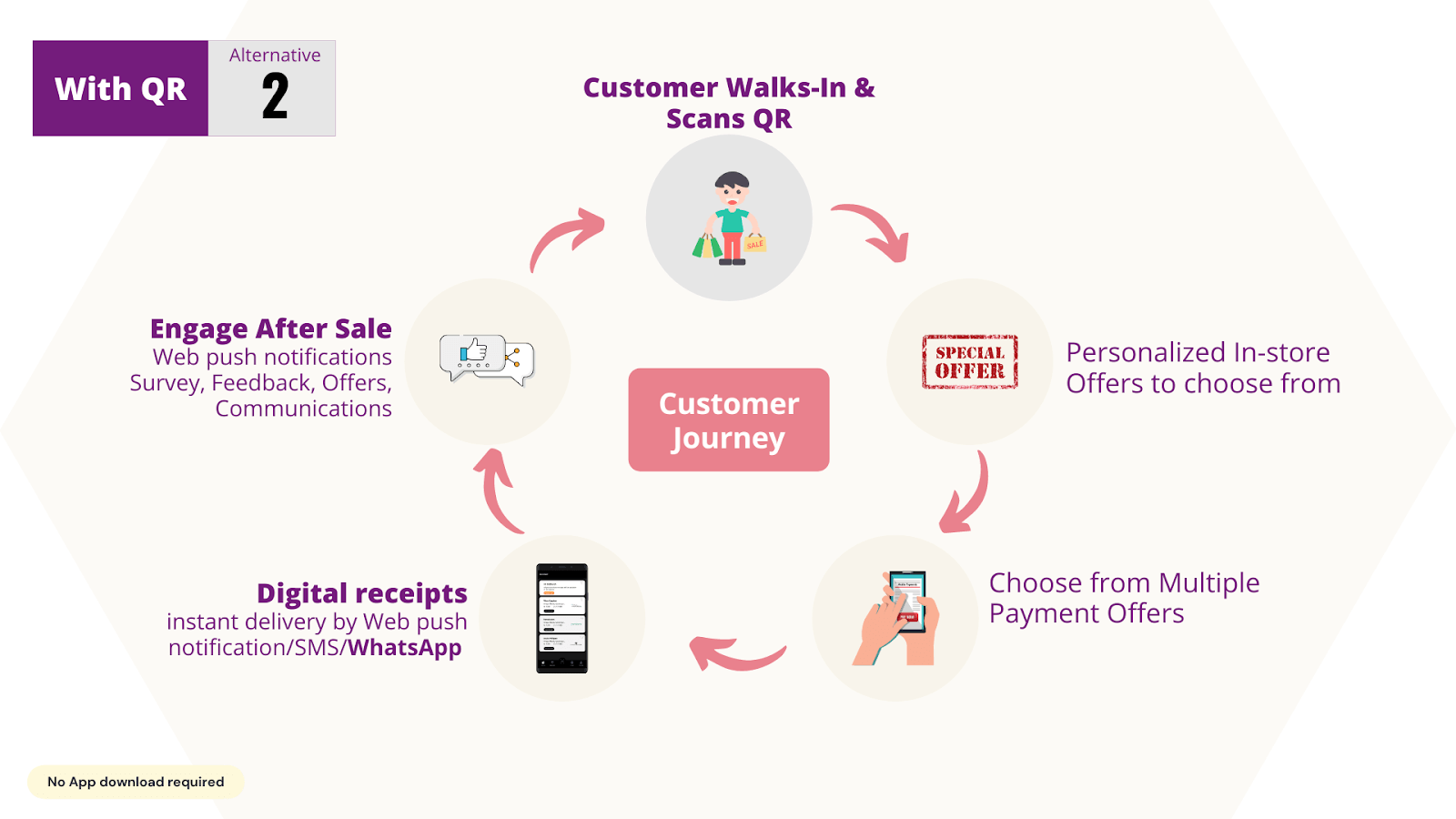 Customer journey with Smart receipts
