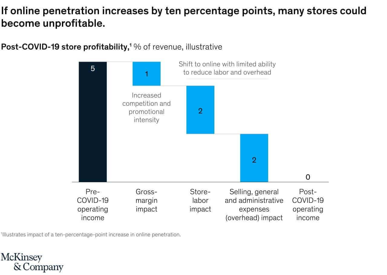 Post covid-19 store profitability