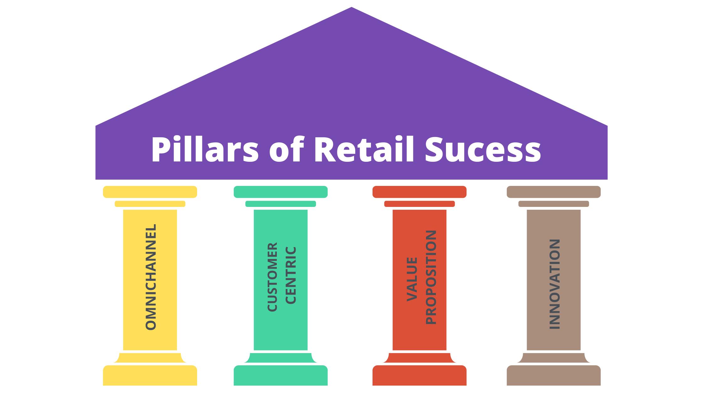 Pillars of Retail Success