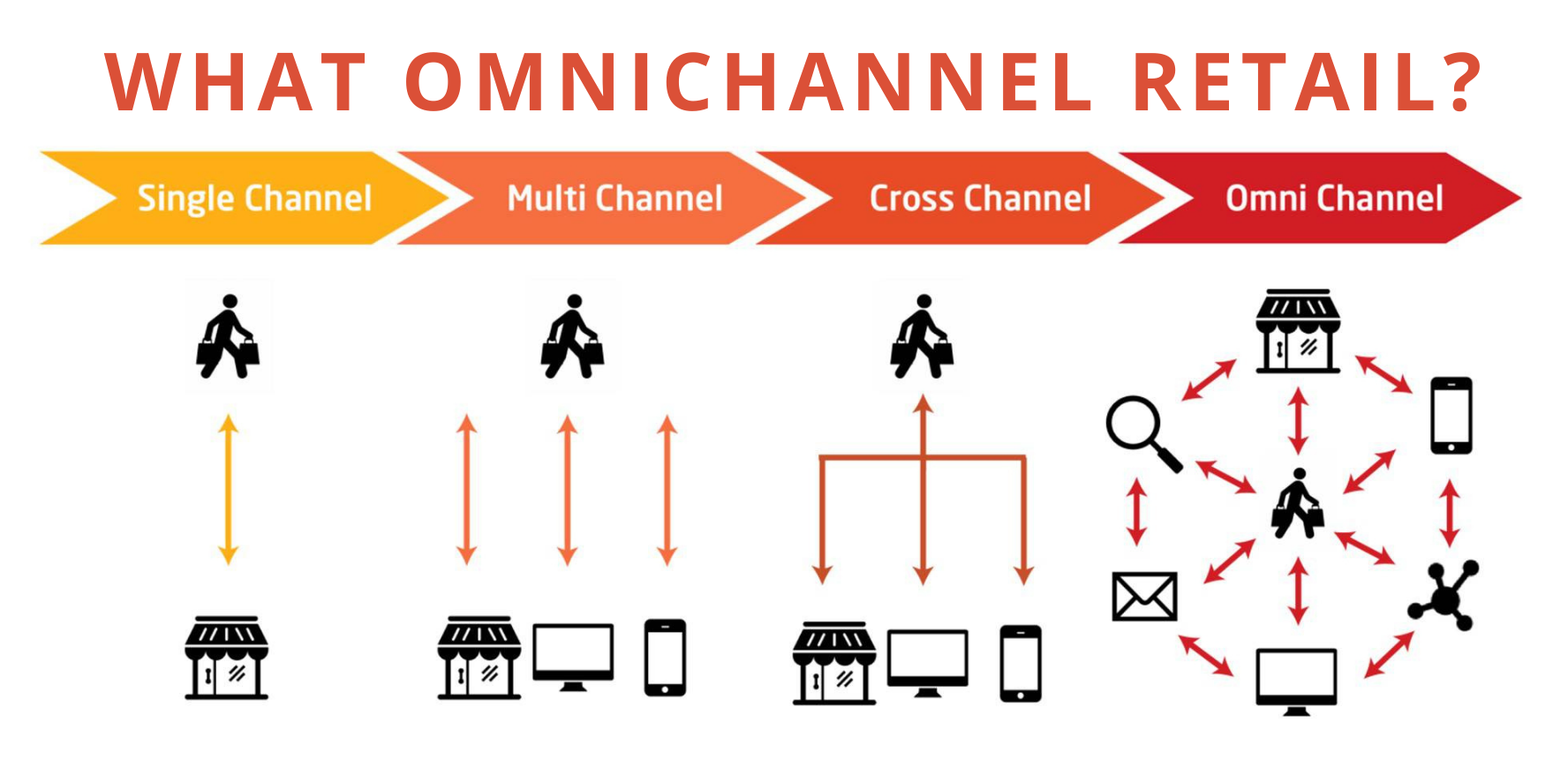What is omnichannel retail?